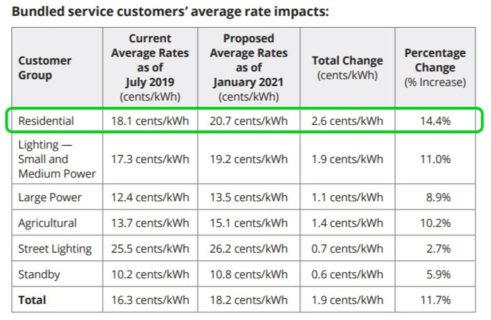 SCE chart for 2021 rate increase