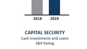 Capital Security Bank 2019 Financial Statements
