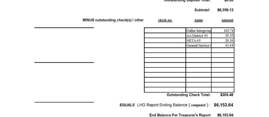 Treasurers report for May 17,2020