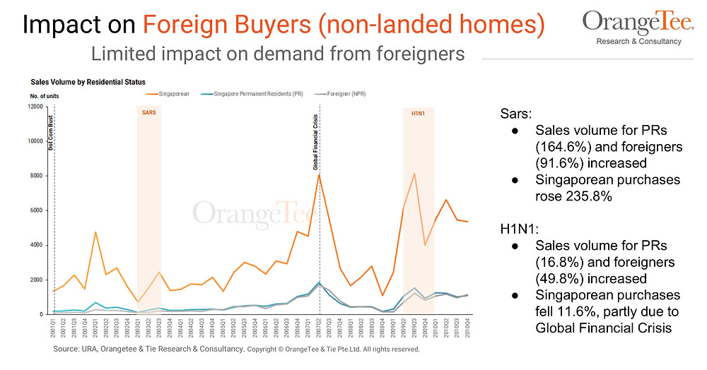Limited impact on demand from foreigners