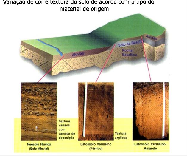 Figura 7: Classificação de solos em função dos materiais de origem e agentes de transporte.