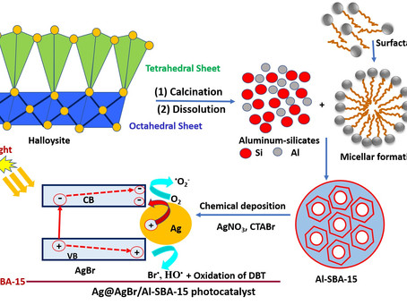 Photocatalytic oxidative DBT desulfurization using Ag@AgBr/Al-SBA-15 derived from natural halloysite