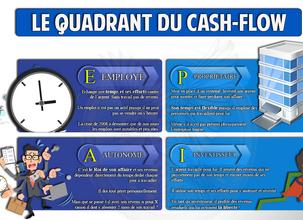 Le quadrant du Cash-Flow / Explications