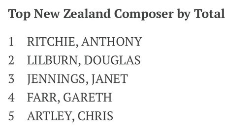 Chris Artley voted 5th most popular New Zealand Composer in RNZ Concert's Settling the Score!