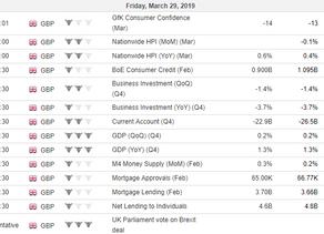 GBP Fundamental Outlook