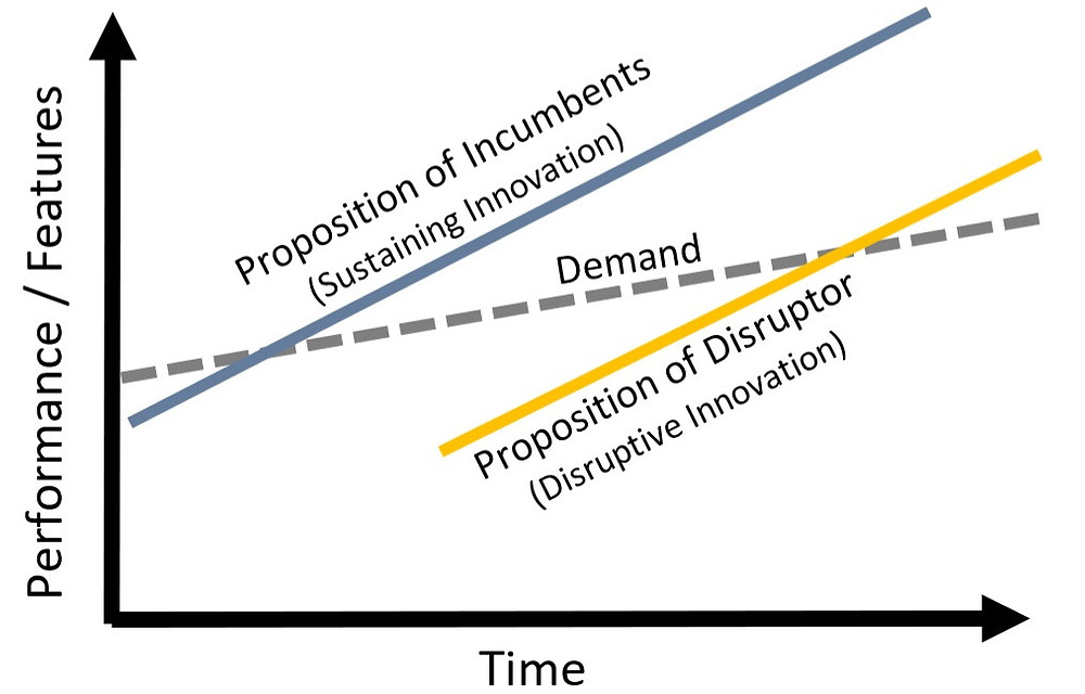 What are disruptive companies? Innovator's dilemma by Christensen