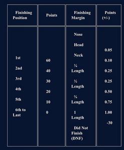 StableDuel, fantasy horse racing app. Breeders' Cup Betting