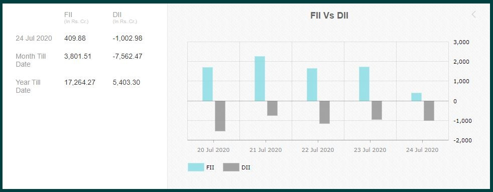DIIs: How long can they continue selling?