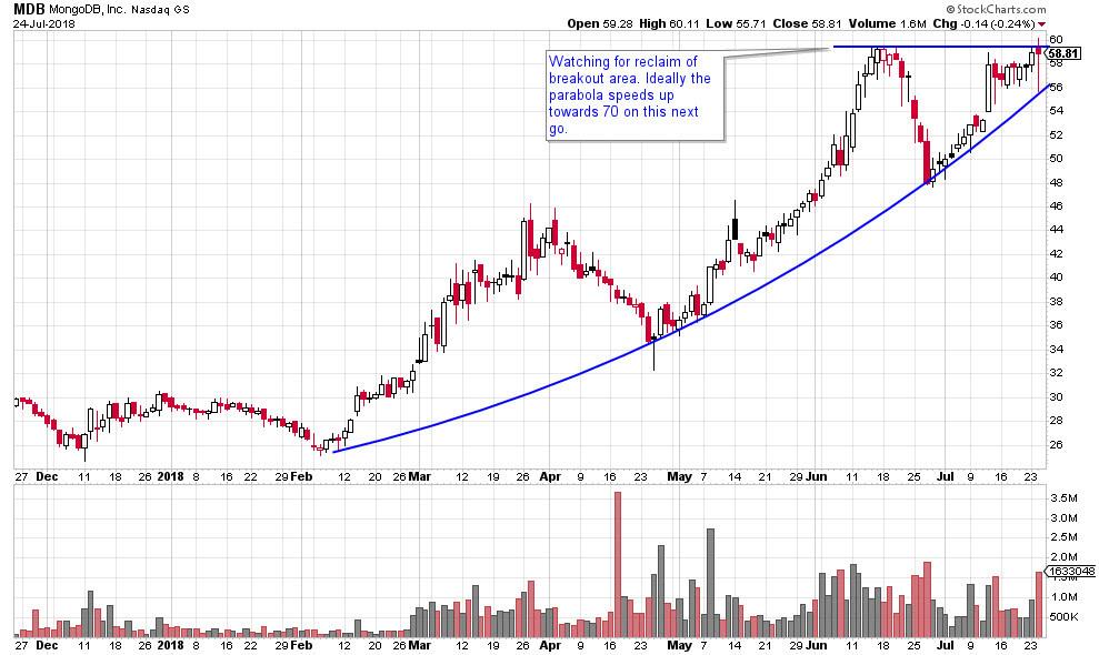 MDB stock chart