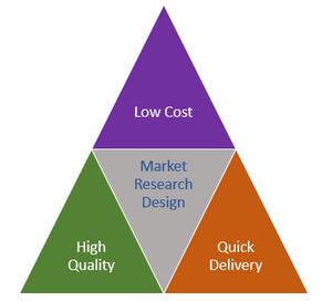 Market research design elements