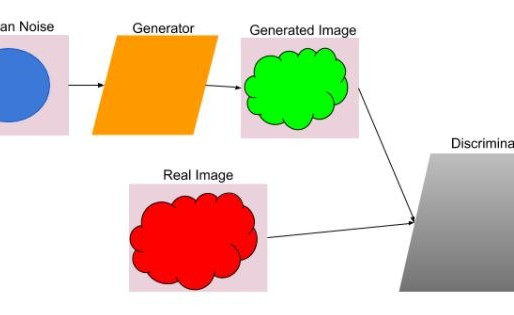 GAN's - An introduction to generative networks