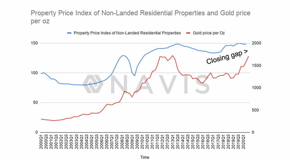 Gold prices vs Singapore Property Price Index