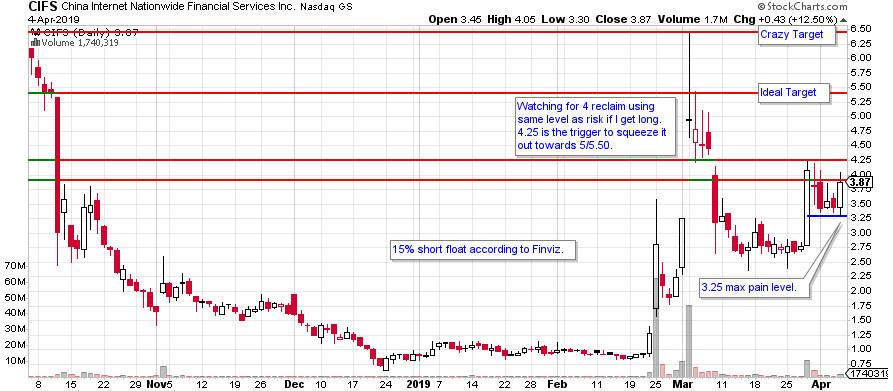 CIFS stock daily chart