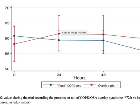 Rol of high-flow therapy in patients with persistent hypercapnia after an acute COPD exacerbation