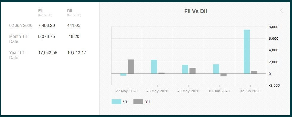 FIIs used retail liquidity to buy heavily yesterday