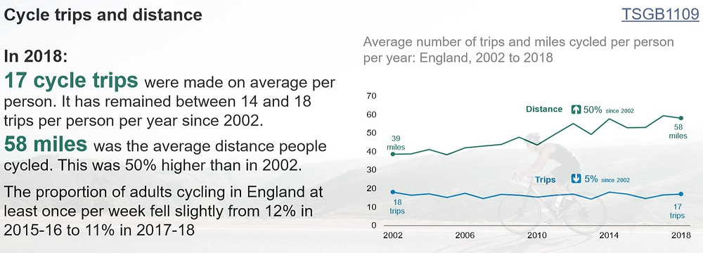 Cycle trips and distance facts. Average number of trips and miles cycled per person per year: England 2002-2018