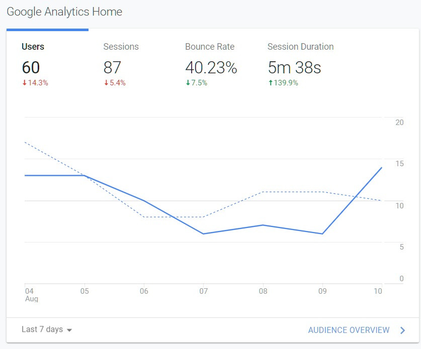 Google Analytics - Image Example of Bounce Rate Daniel James Media