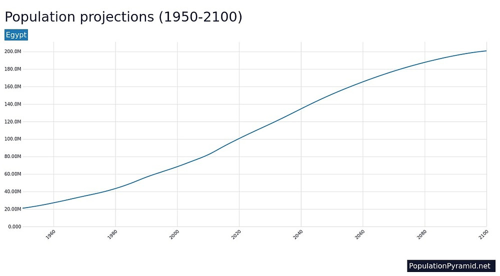 Egypt's population projections
