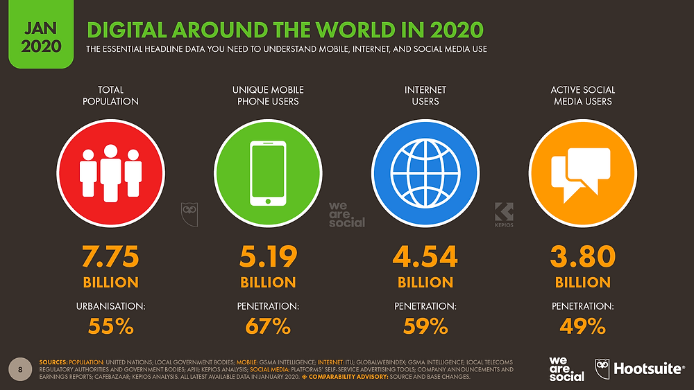 Digital World Around The World Statistics January 2020
