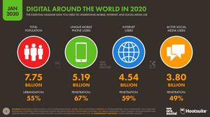 Digital World Around The World Statistics January 2020