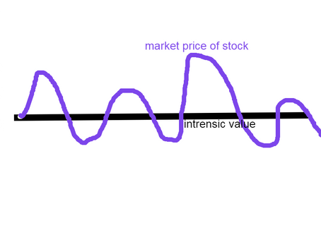 How to value a stock?