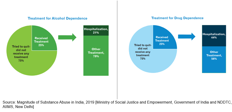 There is a severe lack of access to treatment for alcohol and drug abuse in India