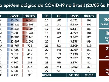 Brasil registra 965 mortes por Covid-19 em 24 horas