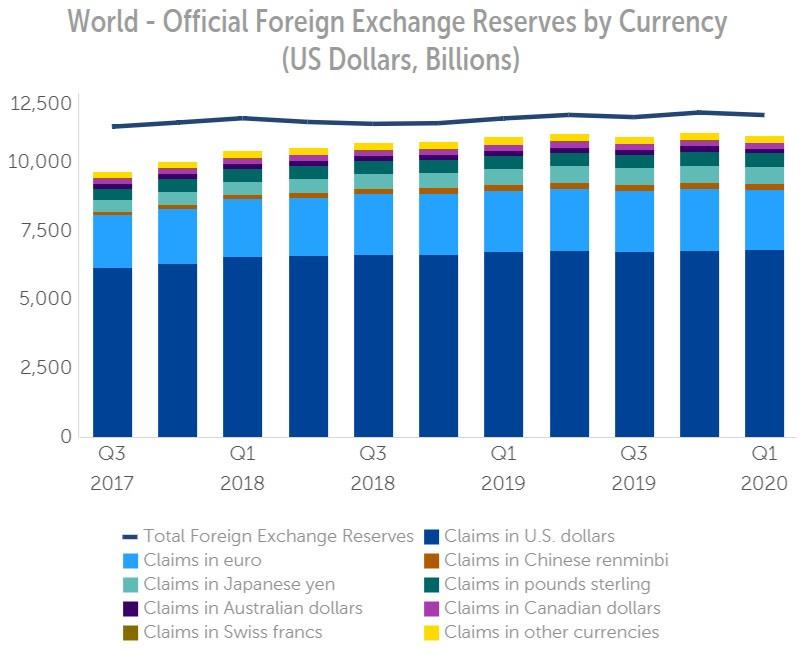 Rezerwy walutowe świata