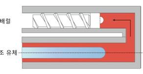 Moldex3D를 이용한 유체 보조 사출 성형의 푸시 백 프로세스 시뮬레이션 방법