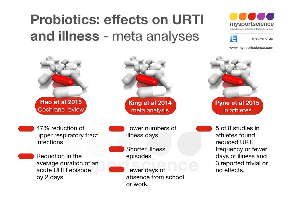 Probiotics effects