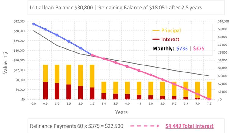 auto-loan-refinance-calculator-15-percent-apr-after-refinance-incl-annuity