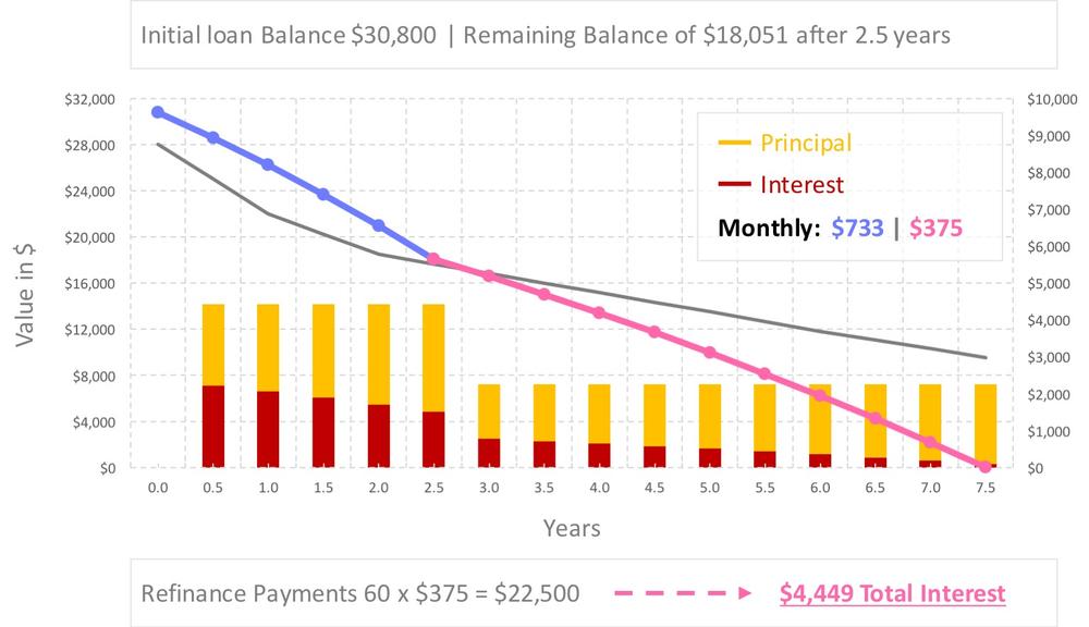 Auto loan refinance calculator $30,800 loan example