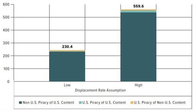 Estimated Impact of Digital Video Piracy on U.S. Employment, Digital Piracy