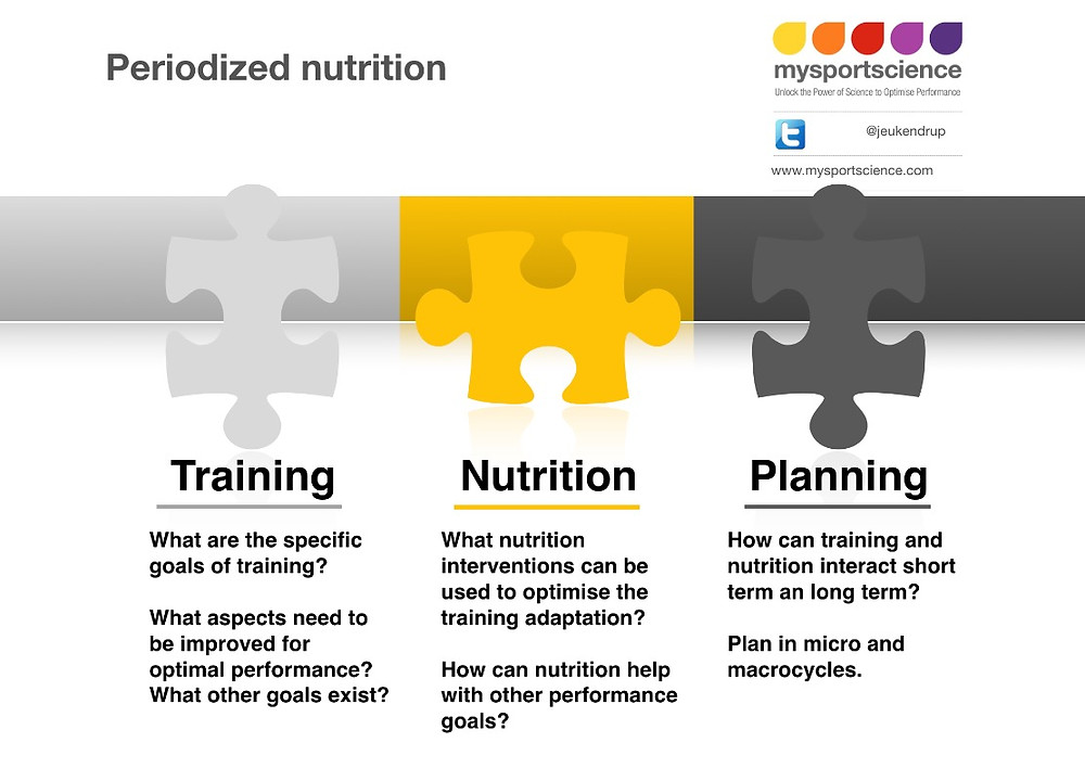 Periodized nutrition for athletes