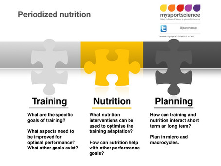 Periodised nutrition for athletes