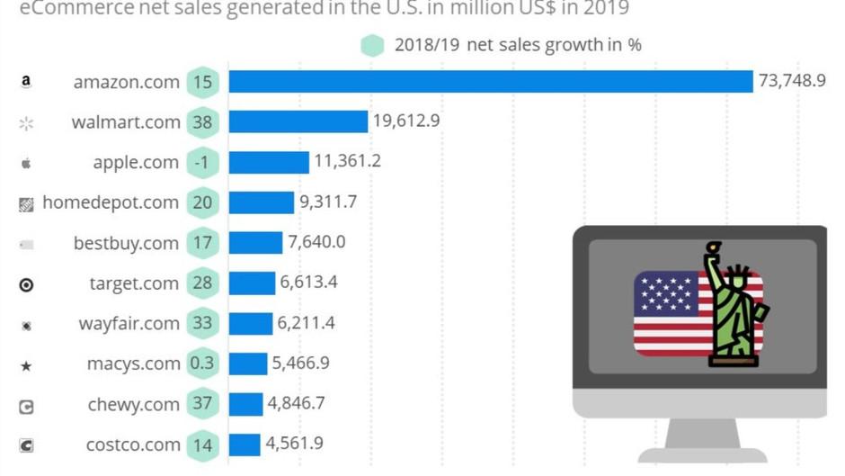 [🇺🇸] The top 10 U.S. online stores in 2019