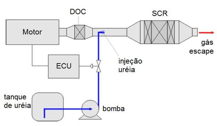 Arla32; Arla; Diagrama Arla
