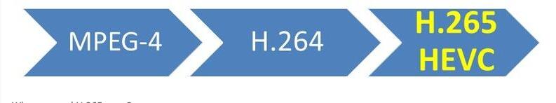 H.265 в системах видеонаблюдения