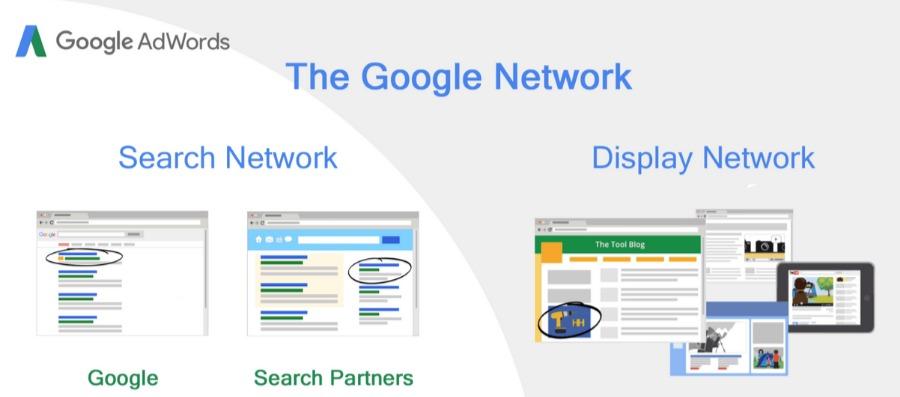 google ads network