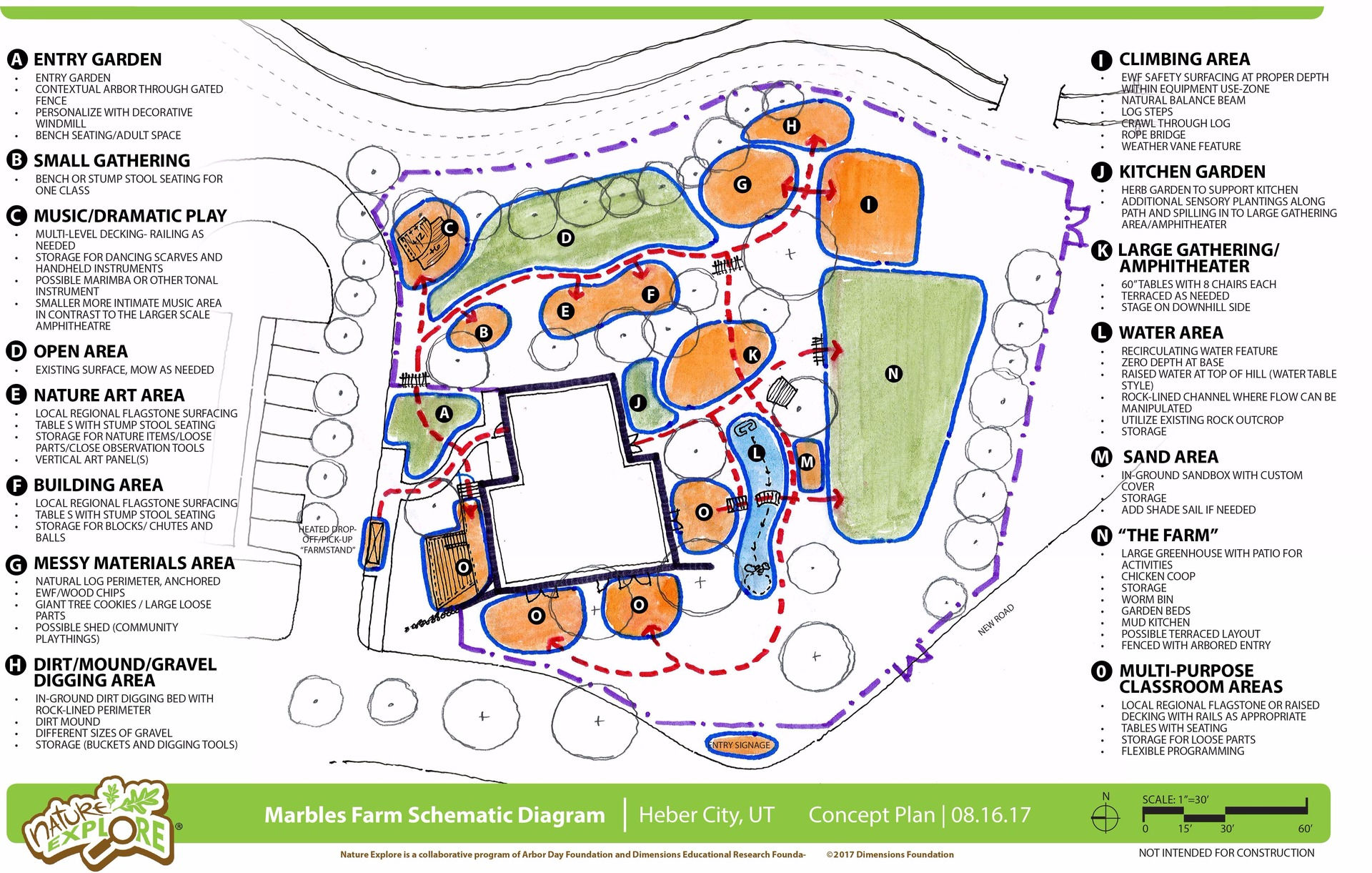 Marbles Farm Schematic Diagram Cultivating Experiences Beam Bridge Of The Design Concept This Is First Draft Layout And Our Outdoor Learning Zones Nature Explore A Subsidiary Arbor Day Foundation