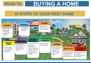 Home Buying Process For First Time Buyers in Arlington, Texas | Top Arlington Real Estate Agent