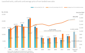 When is the good time to buy Singapore properties