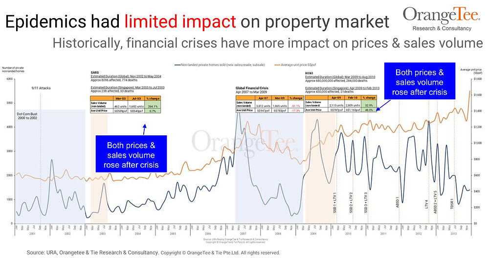 Historically, financial crises have more impact on prices & sales volume