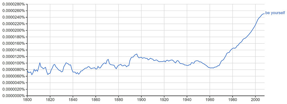 "Google Books ngram viewer: ""be yourself,"" 1800-2008"