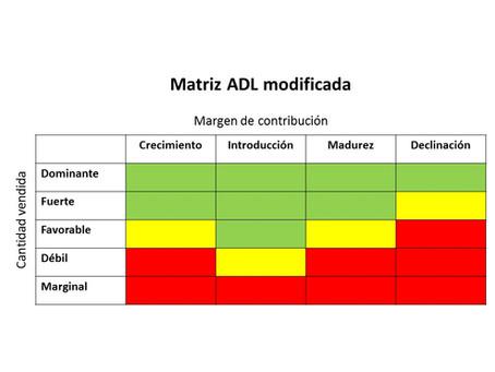 La Matriz ADL para la gastronomía. Herramienta para analizar la carta del restaurante.
