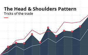 Neckline Trading - Double Top Pattern