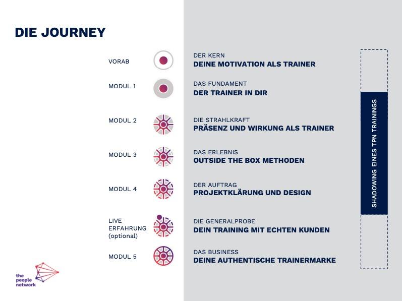 MODUL 1  - DAS FUNDAMENT | Der/Die Trainer*in in Dir  MODUL 2 - DIE STRAHLKRAFT | Präsenz und Wirkung als Trainer*in  MODUL 3 - DAS ERLEBNIS | Outside The Box Methoden (Blogartikel)  MODUL 4 - DER AUFTRAG | Projektklärung und Design  MODUL 5 - DAS BUSINESS | Deine authentische Trainermarke