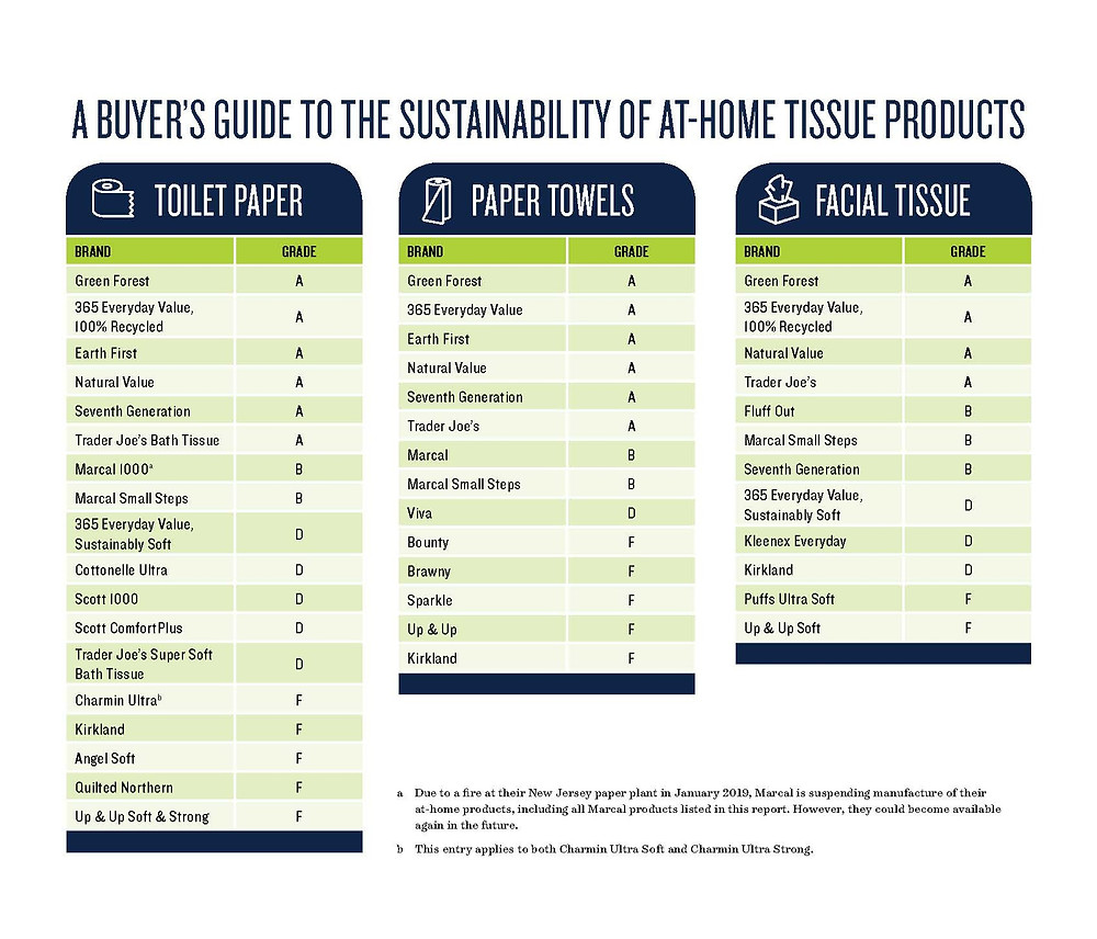Buyer's Guide for Sustainable Tissue Products