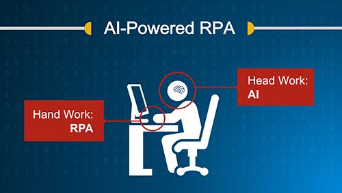 Visual Interpretation of AI as the BRAIN and RPA as the LIMB. Image Credit: Kofax