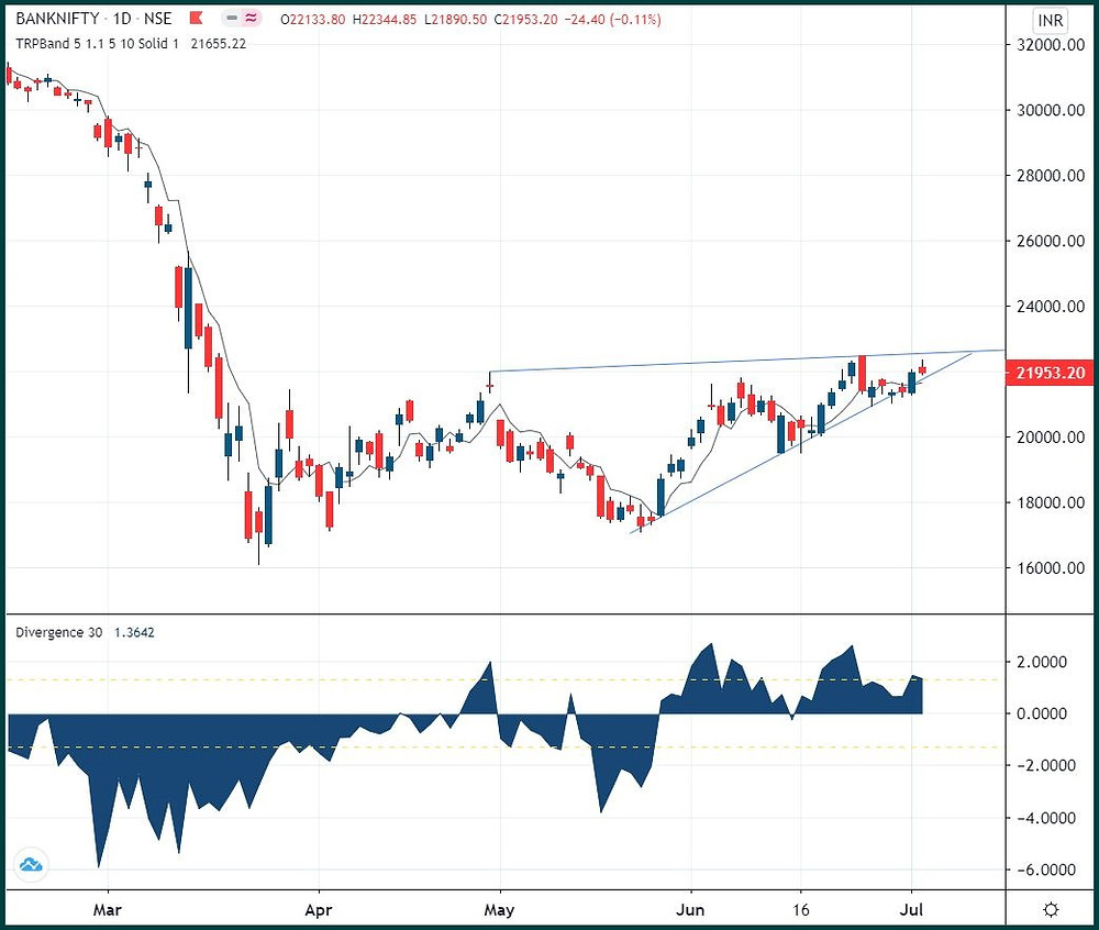 Bank Nifty: Catching up with Nifty?